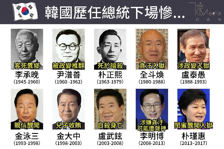 「南韓歷任前總統」的圖片搜尋結果